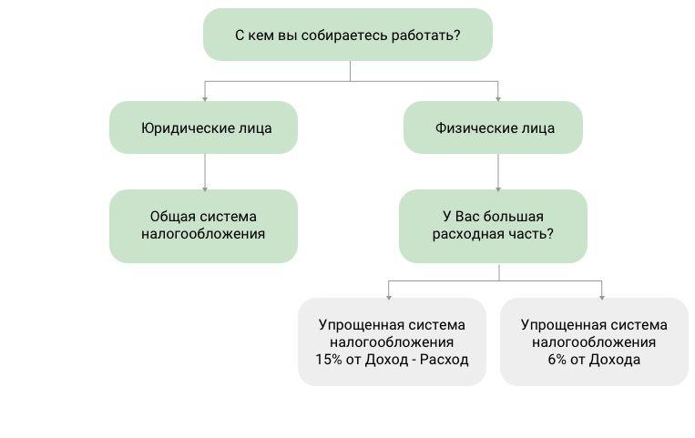 Система налогообложения для магазина